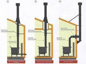 Монтаж овальные дымоходов дымоходы прок армавир
